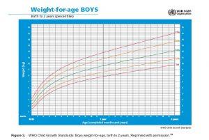 Πόσο βάρος είναι πολύ στο θηλασμό;